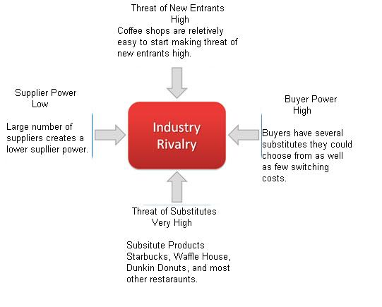five forces model of competition apple essay Porter's five forces model helps in accessing where the power lies in a business situation  if competition rises or technology modernizes then prices and.